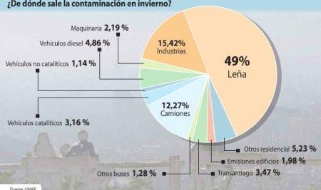 fuentes-contaminacion-stgo