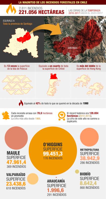 infografia-incendios-2017-chile